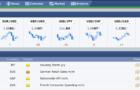 Studnice informací ze světa forexu – Forex Factory